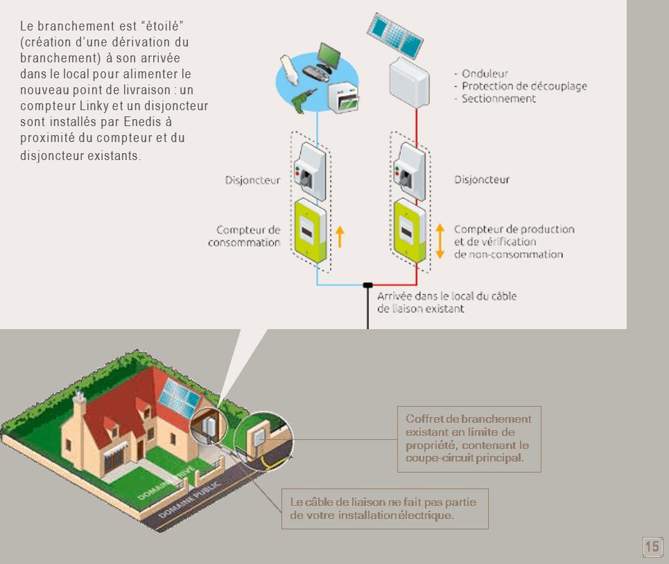 branchement électrique entre compteur et disjoncteur